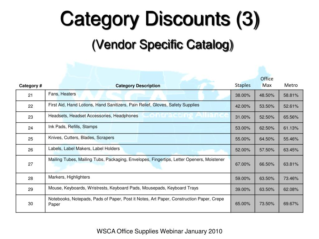 Category Discounts (3)