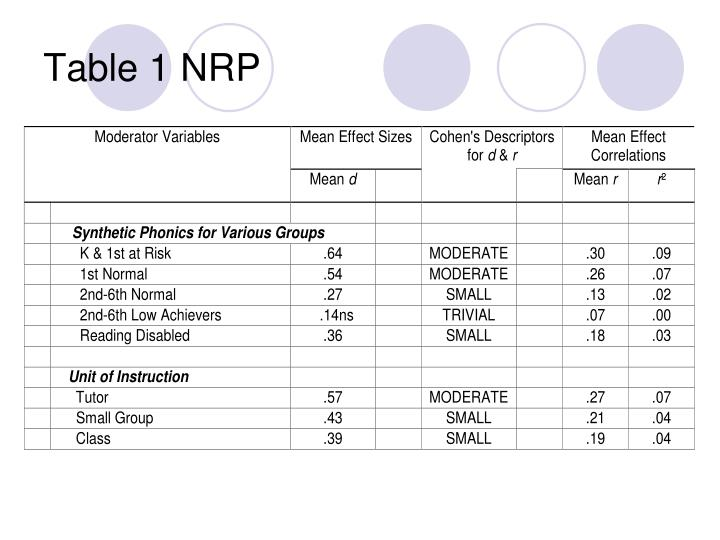 Table 1 NRP