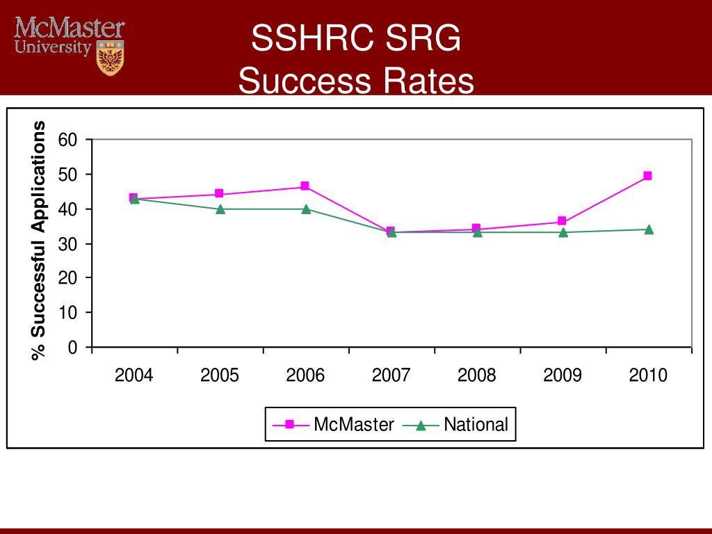 SSHRC SRG
