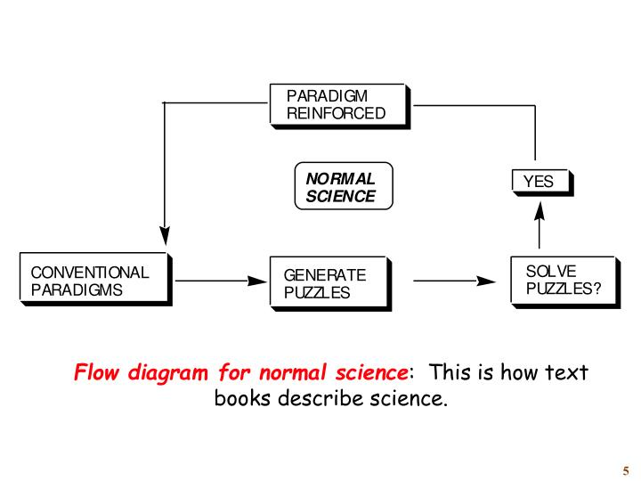 Flow diagram for normal science