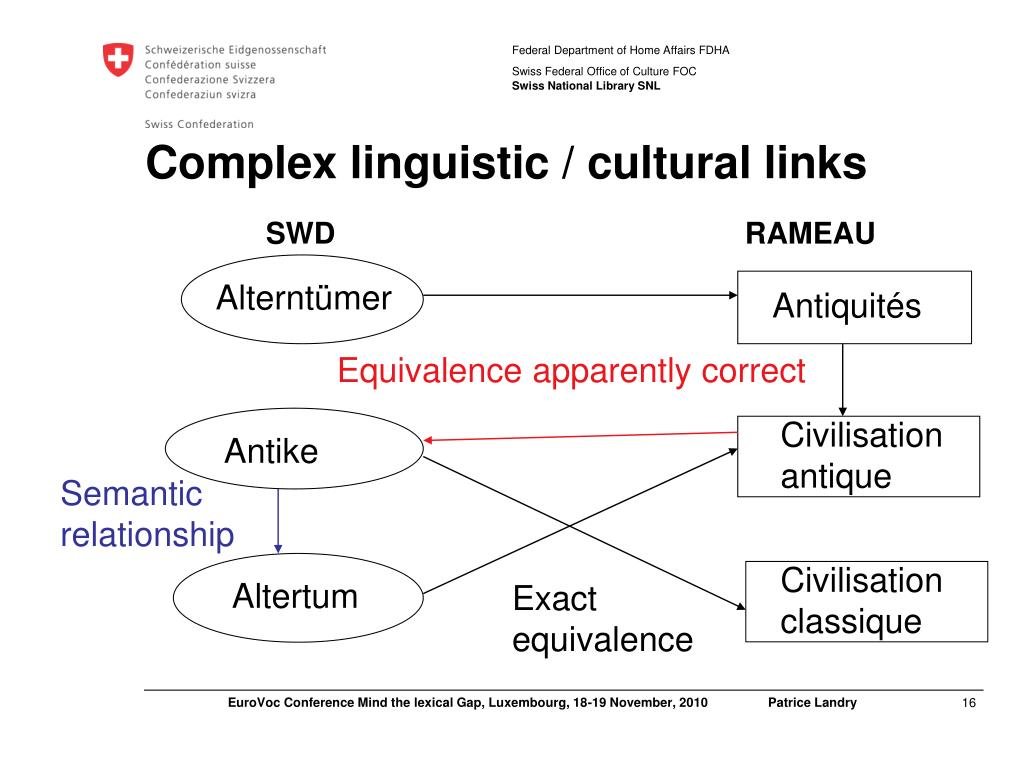 Complex linguistic / cultural links