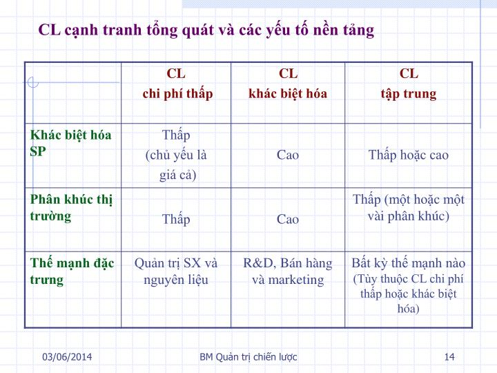 CL cạnh tranh tổng quát và các yếu tố nền tảng