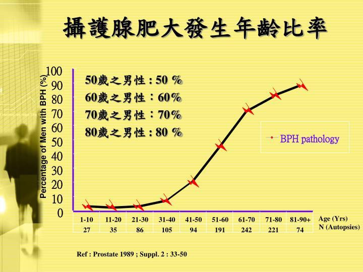 攝護腺肥大發生年齡比率