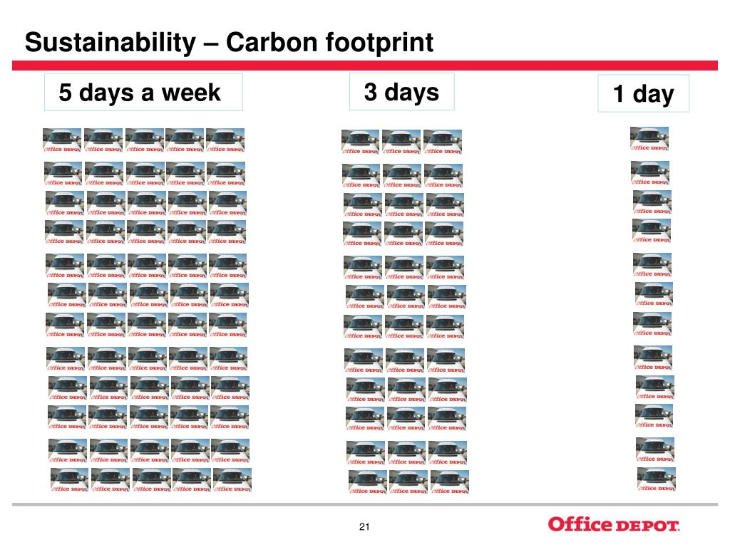 Sustainability – Carbon footprint