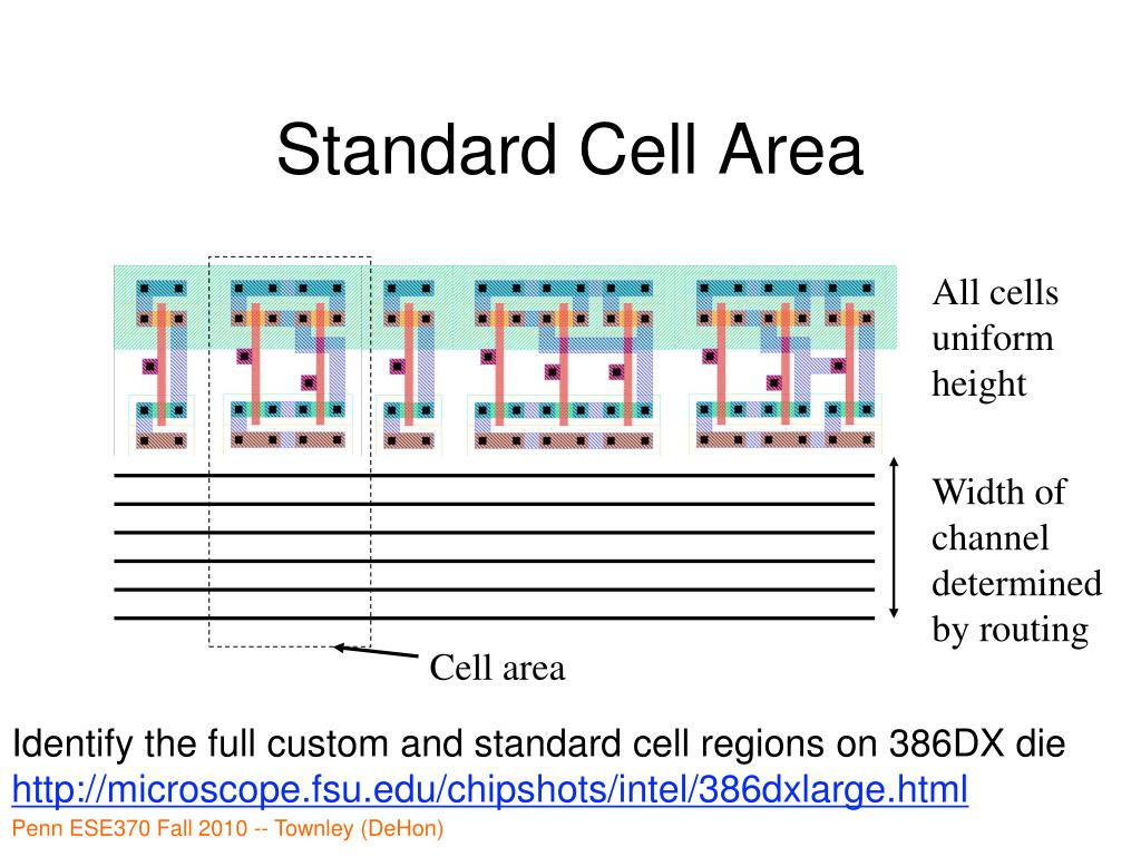 Standard Cell Area