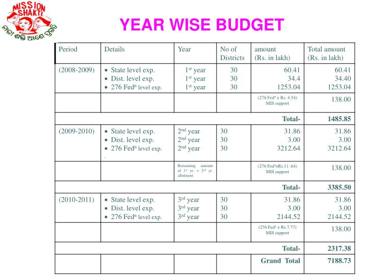 YEAR WISE BUDGET