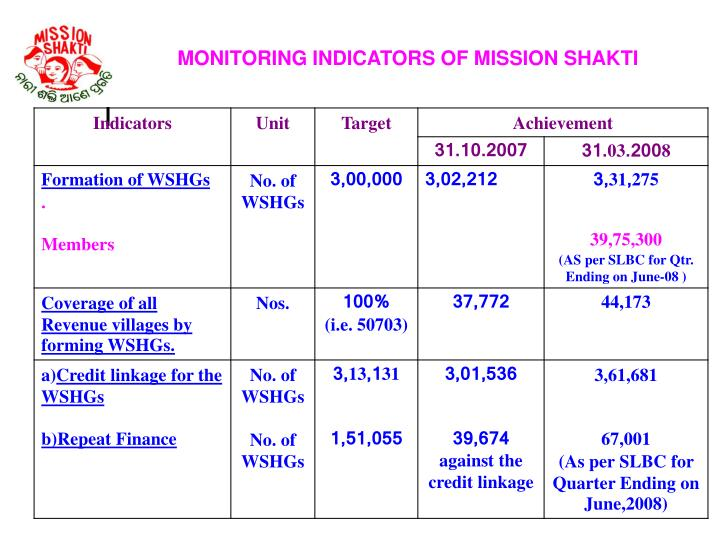 MONITORING INDICATORS OF MISSION SHAKTI