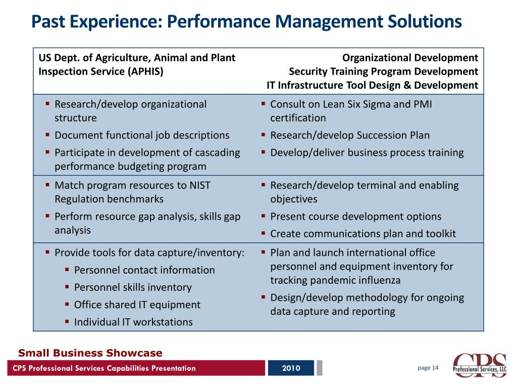 Past Experience: Performance Management Solutions