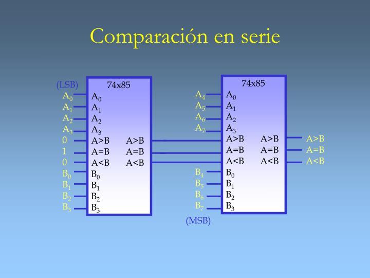 Comparación en serie