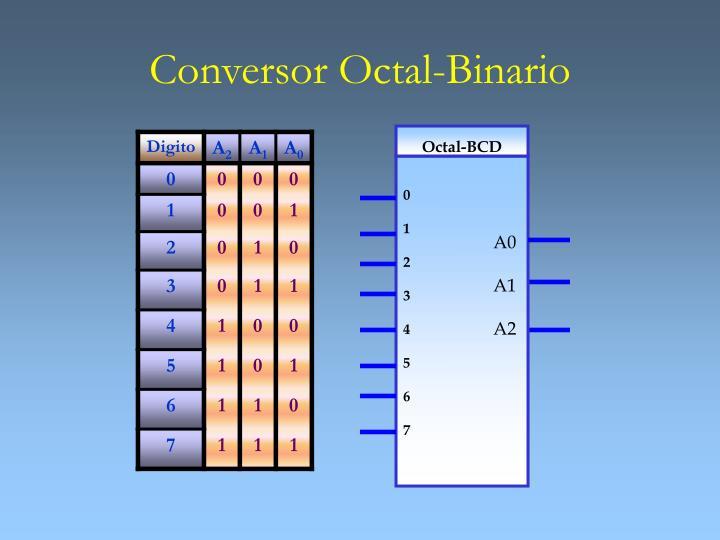 Conversor Octal-Binario