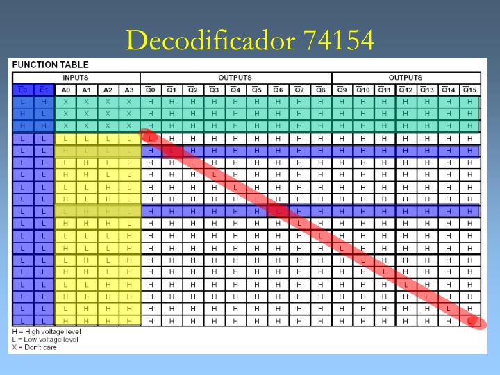 Decodificador 74154