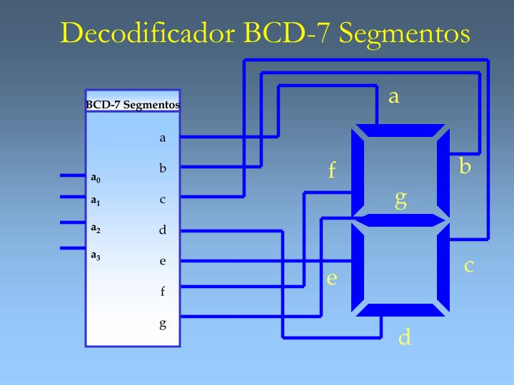 Decodificador BCD-7 Segmentos