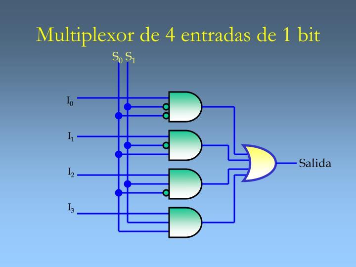 Multiplexor de 4 entradas de 1 bit
