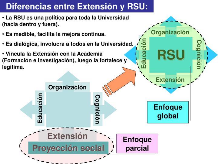 Diferencias entre Extensión y RSU: