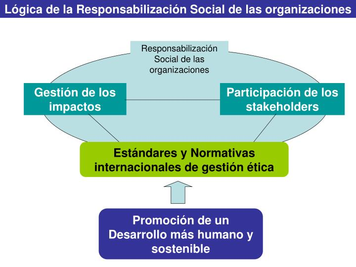 Lógica de la Responsabilización Social de las organizaciones