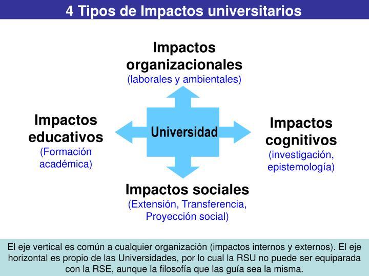 4 Tipos de Impactos universitarios
