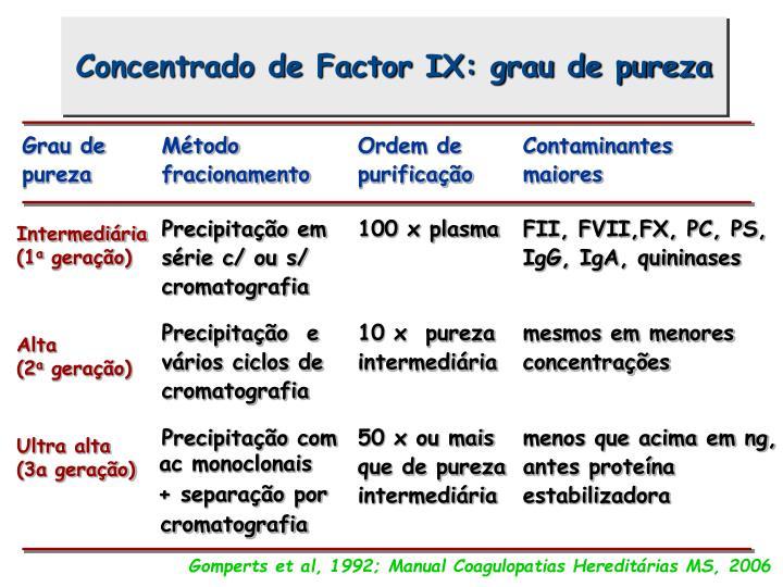 Concentrado de Factor IX: grau de pureza