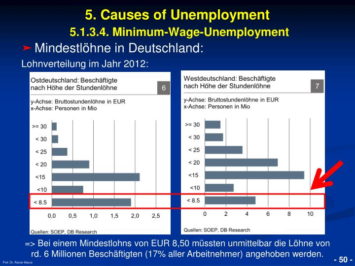5. Causes of Unemployment