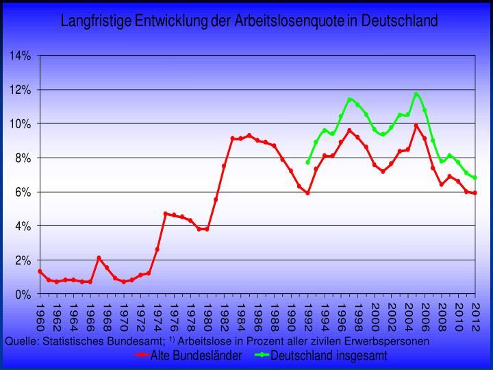 Quelle: Statistisches Bundesamt;