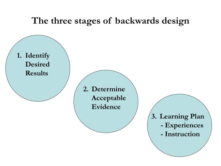The three stages of backwards design