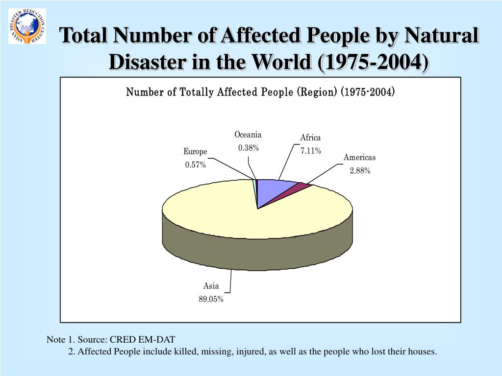 Total Number of Affected People by Natural Disaster in the World (1975-2004)
