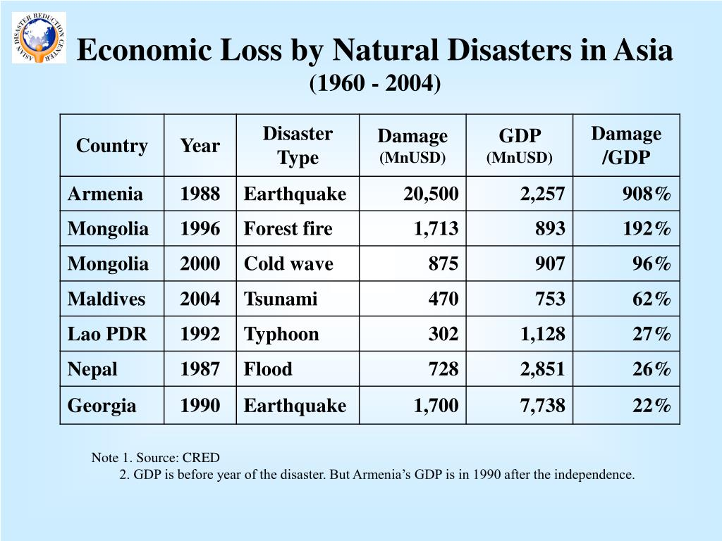 Economic Loss by Natural Disasters in Asia