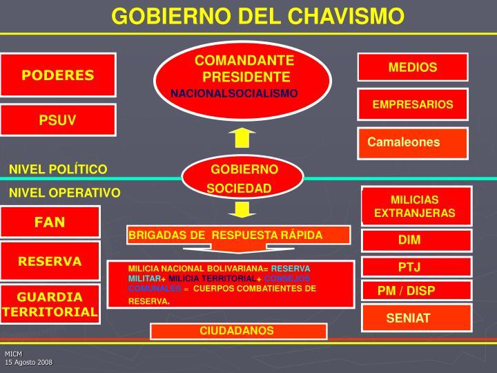GOBIERNO DEL CHAVISMO