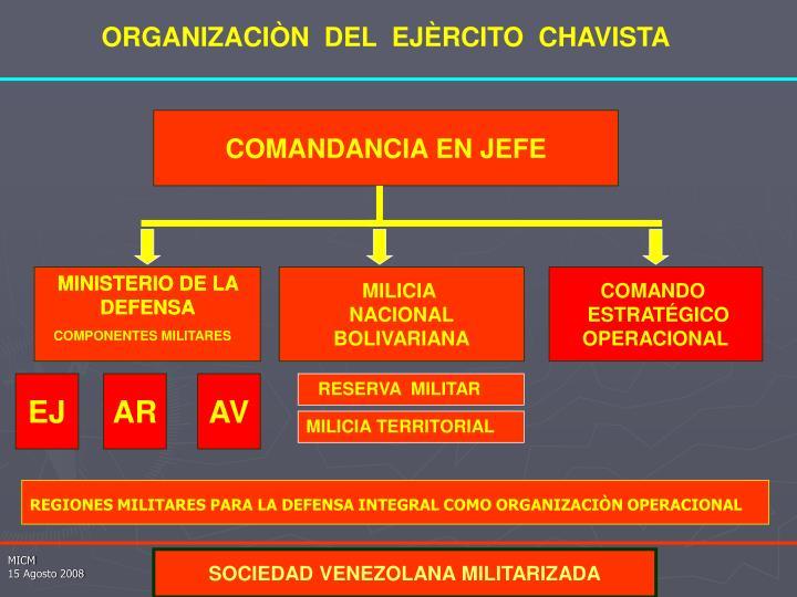 ORGANIZACIÒN  DEL  EJÈRCITO  CHAVISTA