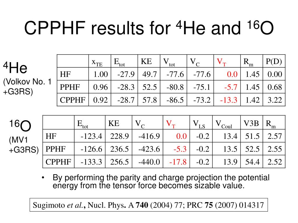CPPHF results for