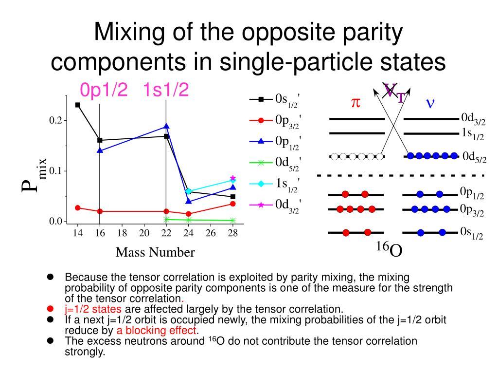 Mixing of the opposite parity components in single-particle states