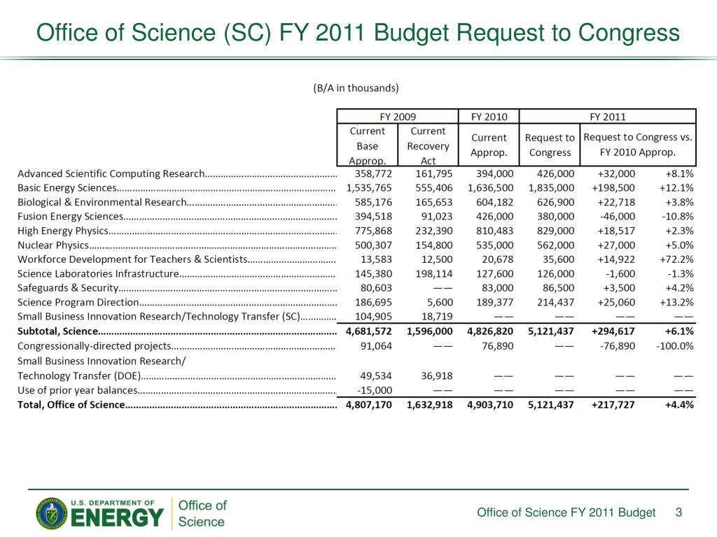 Office of Science (SC) FY 2011 Budget Request to Congress