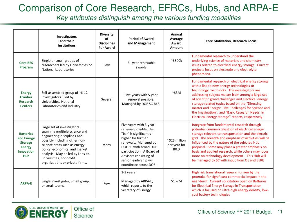 Comparison of Core Research, EFRCs, Hubs, and ARPA-E
