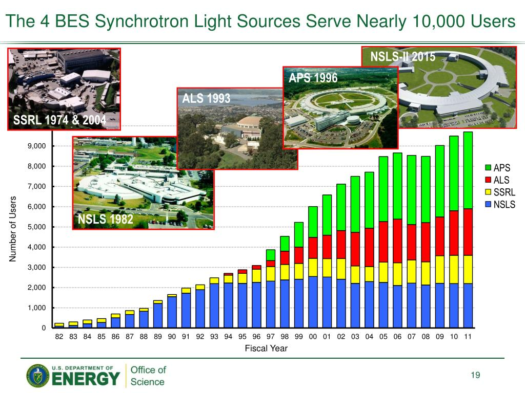 The 4 BES Synchrotron Light Sources Serve Nearly 10,000 Users