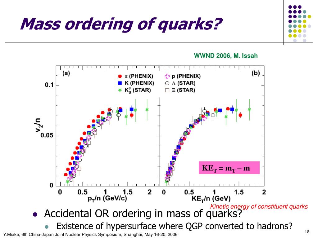 Mass ordering of quarks?