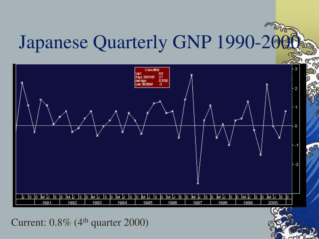 Japanese Quarterly GNP 1990-2000
