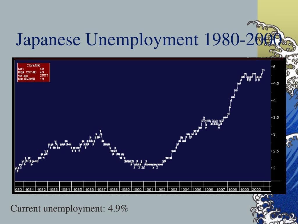 Japanese Unemployment 1980-2000