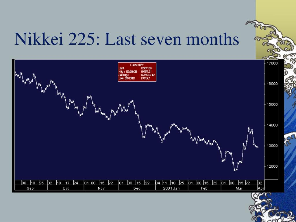 Nikkei 225: Last seven months