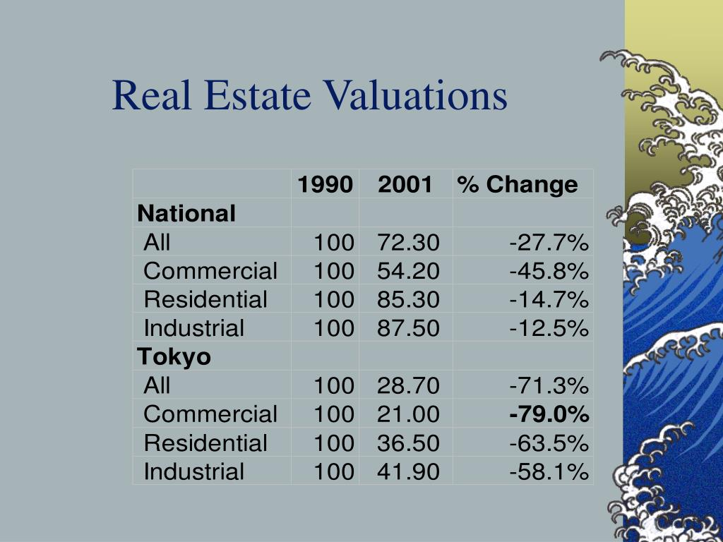 Real Estate Valuations