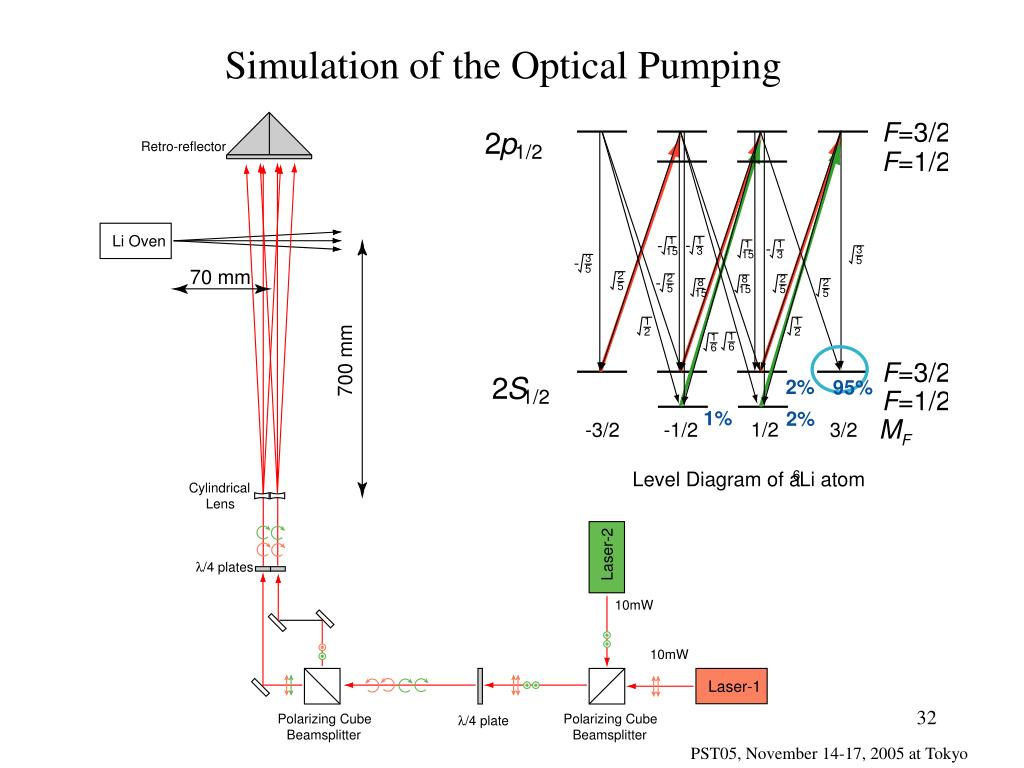 Simulation of the Optical Pumping
