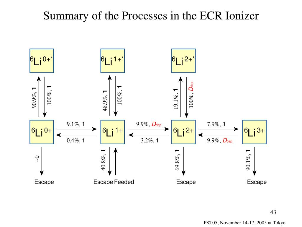 Summary of the Processes in the ECR Ionizer