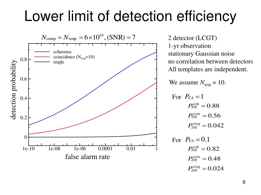 Lower limit of detection efficiency