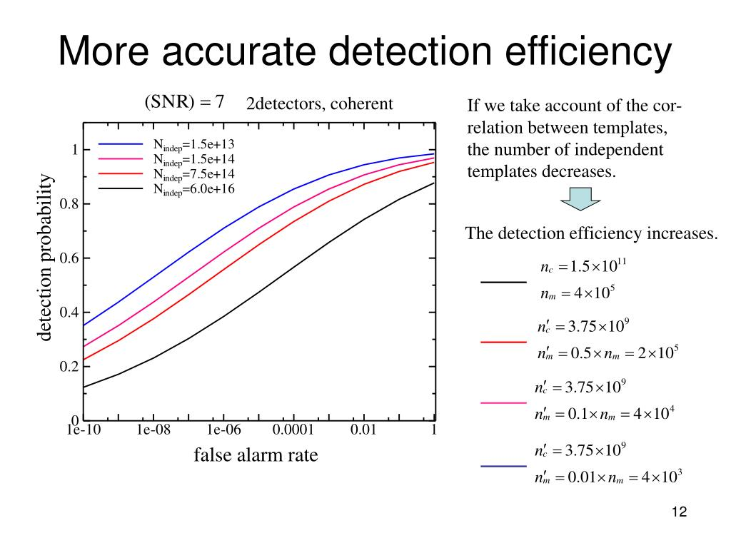 More accurate detection efficiency