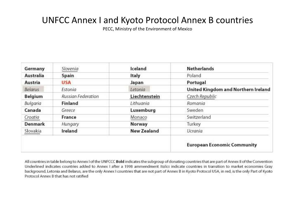 UNFCC Annex I and Kyoto Protocol Annex B countries