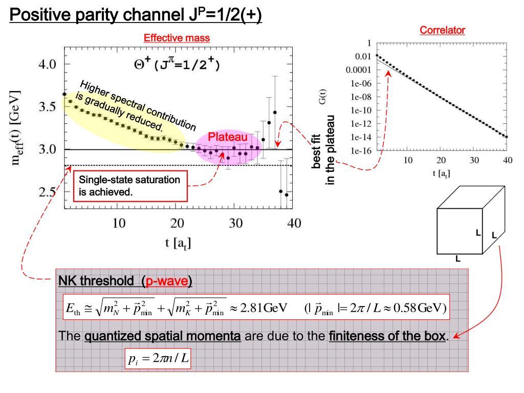 Positive parity channel J