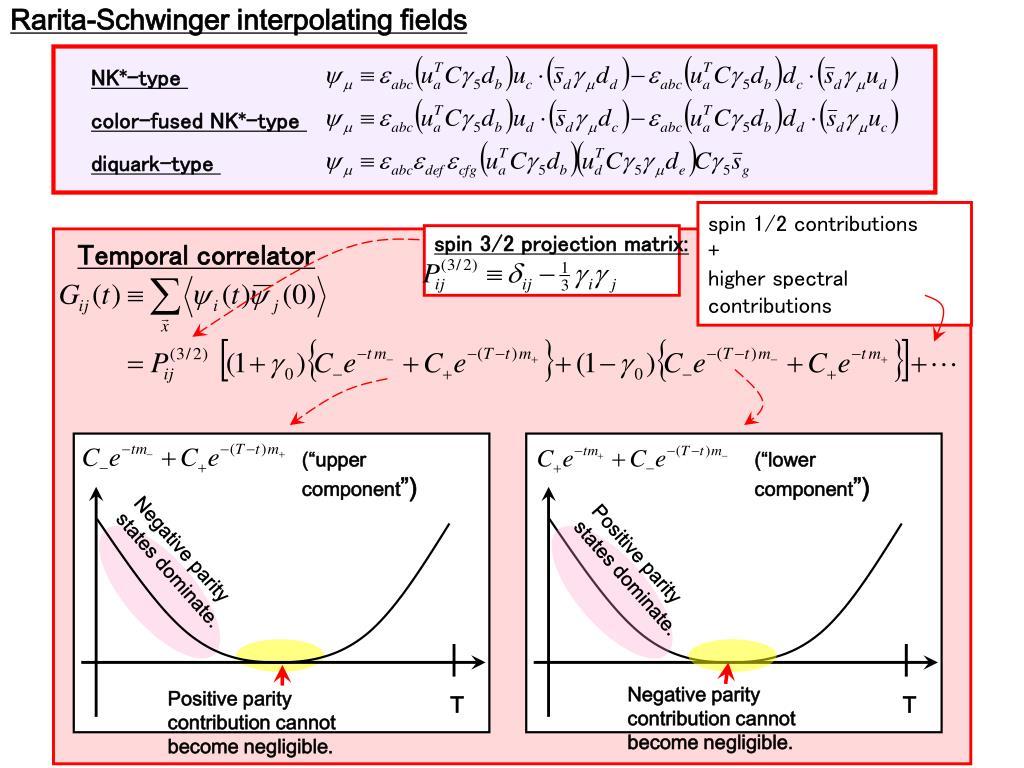 Rarita-Schwinger interpolating fields