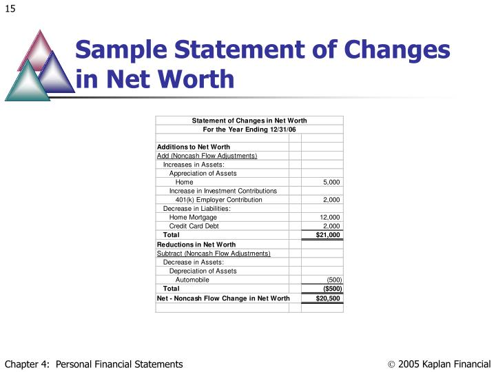 Sample Statement of Changes in Net Worth