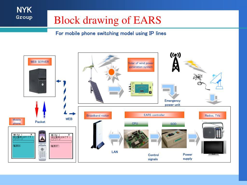 Block drawing of EARS