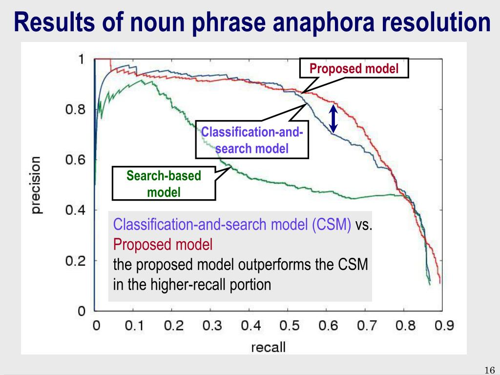Results of noun phrase anaphora resolution