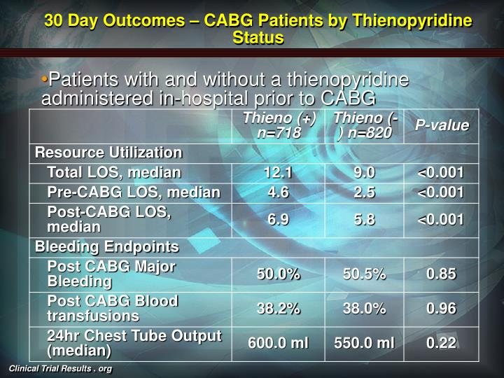 30 Day Outcomes – CABG Patients by Thienopyridine Status