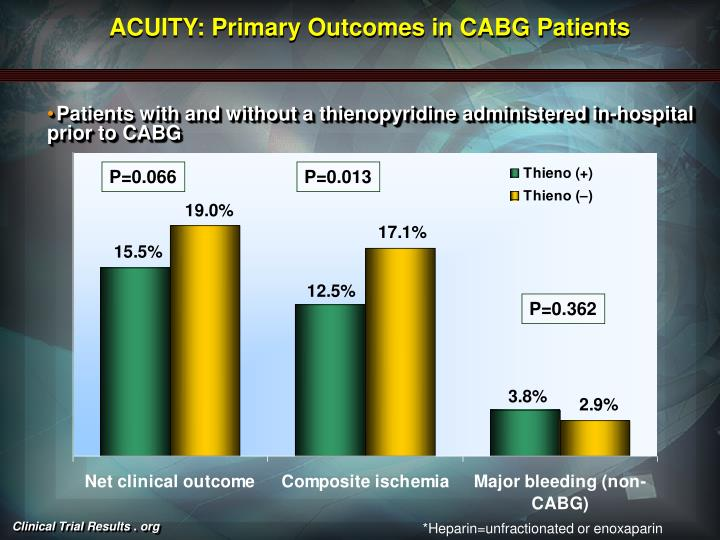 ACUITY: Primary Outcomes in CABG Patients